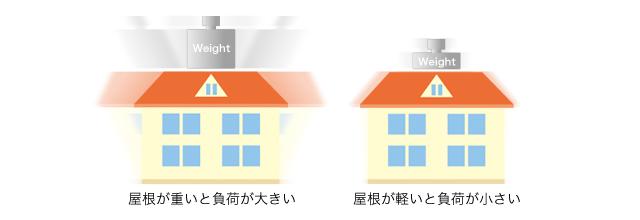 屋根材の受領比較イメージ
